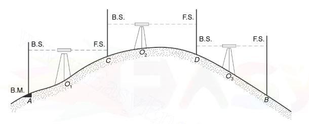 شیوه پیمایشی در ترازیابی مستقیم