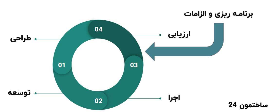 متدولوژی مدیریت پروژه هیبریدی